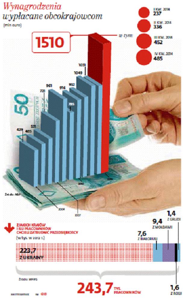 Wynagrodzenia wypłacane obcokrajowcom