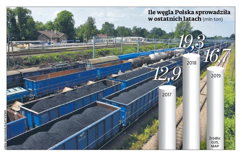 Ile węgla Polska sprowadziła w ostatnich latach