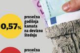 grafika banke kamate na deviznu stednju kamate na dinarsku stednju fot RAS