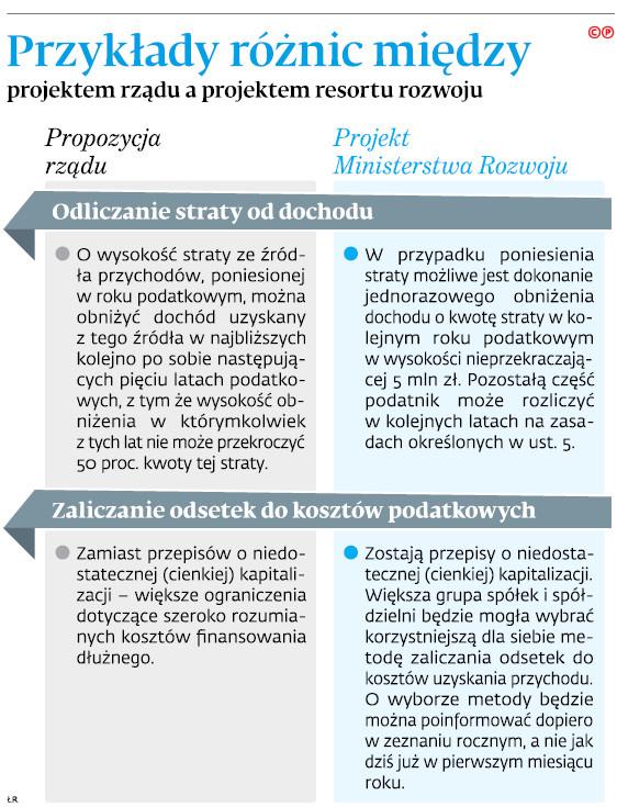 Przykłady różnic między projektem rządu a projektem resortu rozwoju