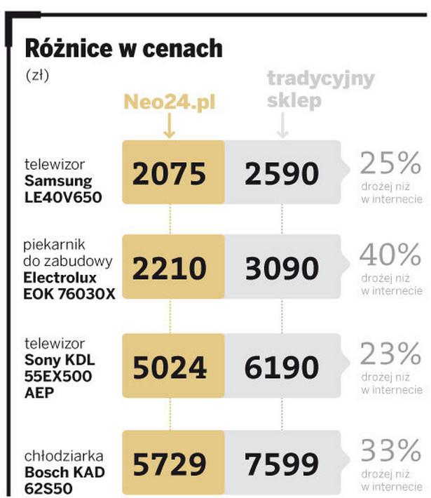 Różnice w cenach pomiędzy sklepami tradycyjnymi a internetowymi