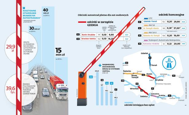 Opłaty, autostrady, koncesje (c)