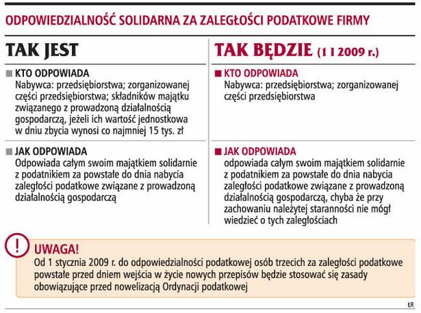 Odpowiedzialność solidarna za zaległości podatkowe firmy