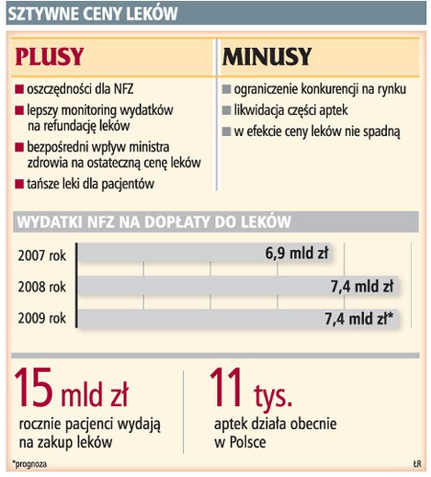 Sztywne ceny leków