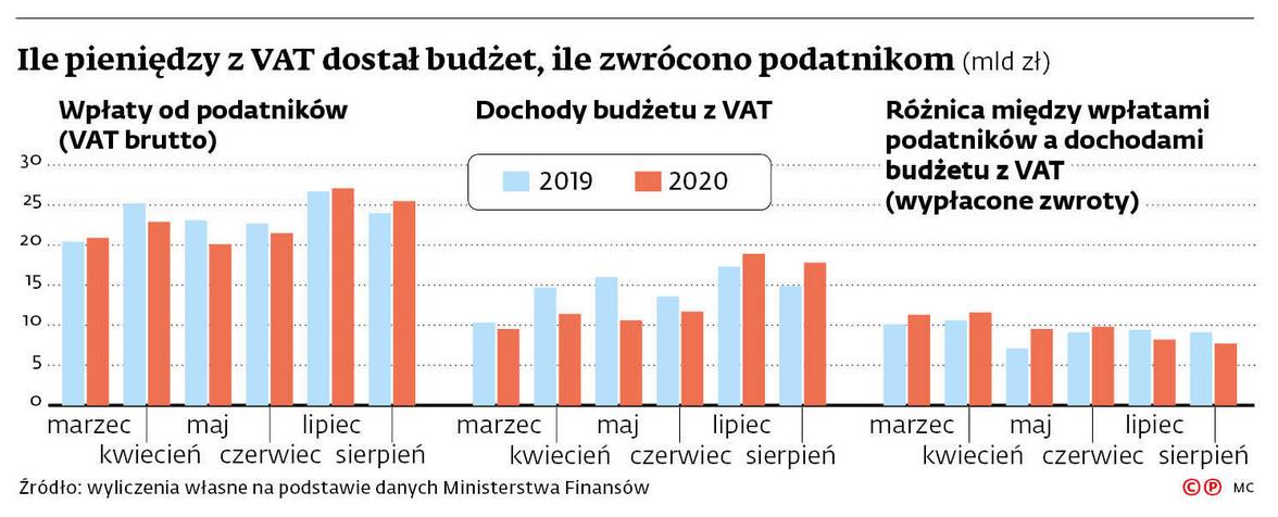 Ile pieniędzy z VAT dostał budżet, ile zwrócono podatnikom (mld zł)