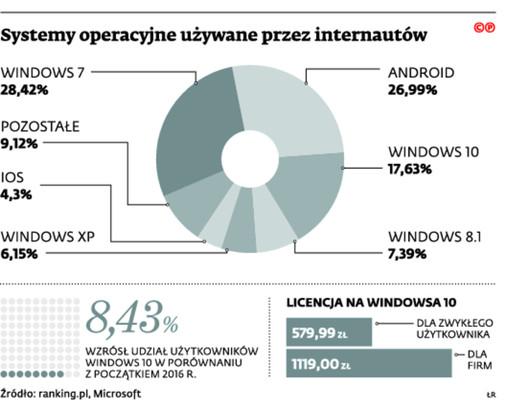 Systemy operacyjne używane przez internautów
