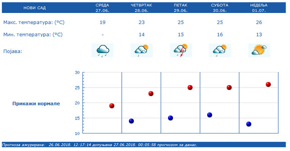 Očekivano vreme u Novom Sadu