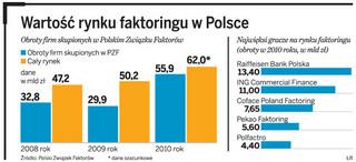 W 2011 r. rynek faktoringu może przekroczyć 80 mld zł
