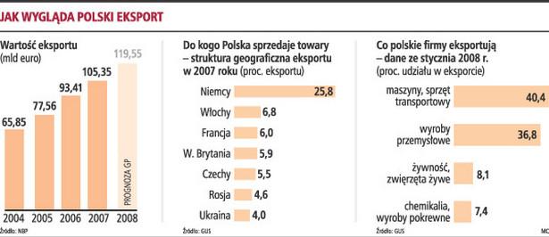Polski eksport