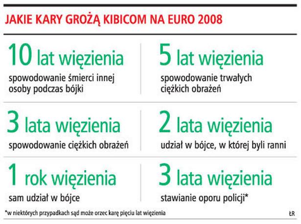 Jakie kary grożą kibicom na Euro 2008