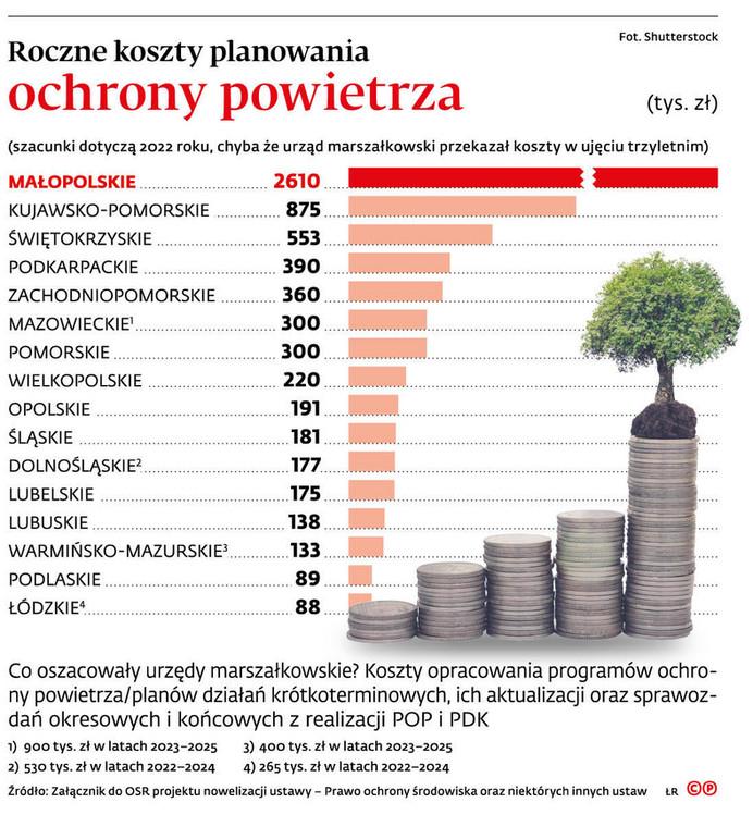 Roczne koszty planowania ochrony powietrza