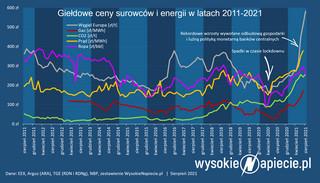 Prąd i gaz najdroższe w historii polskiej giełdy