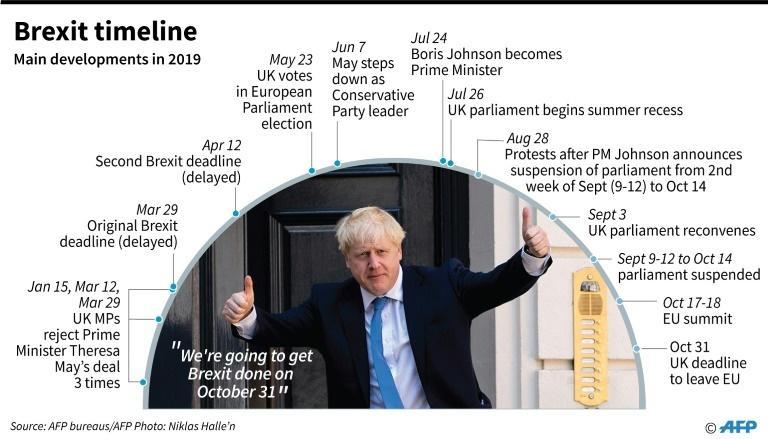 Timeline of main developments in Brexit so far in 2019.