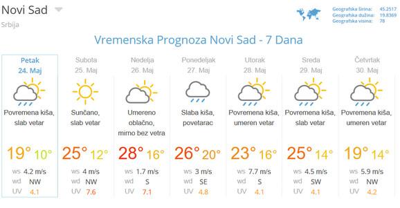 Prognoza za Novi Sad