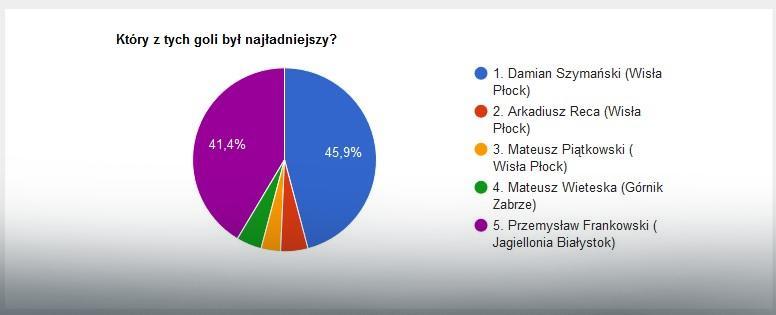 Wyniki głosowania na EkstraGola 9. kolejki