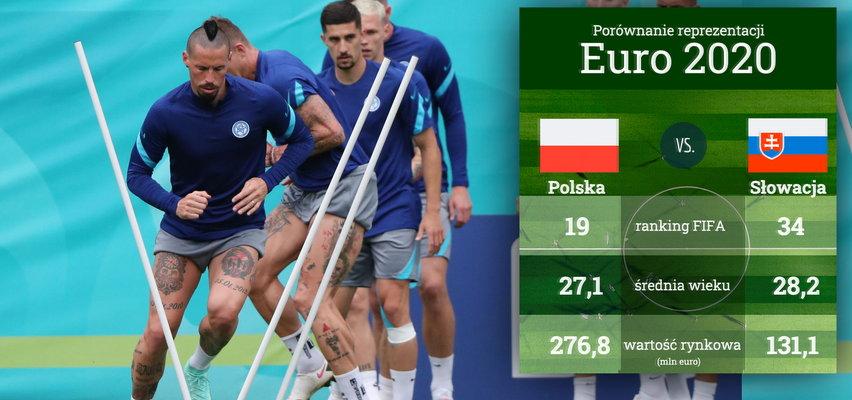 Polska-Słowacja. Ile są warci zawodnicy obu reprezentacji? Infografika