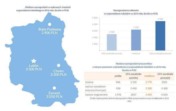 W 2016 r. mediana miesięcznych zarobków w województwie lubelskim wyniosła 3,2 tys. zł, czyli o 700 zł mniej do przeciętnego poziomu w całym kraju. Jedna czwarta mieszkańców Lubelszczyzny zarabiała nie więcej niż 2,5 tys. zł, natomiast czwarta cześć pracowników w tym woj. zarabiała miesięcznie co najmniej 4,5 tys. zł. Najbliżej krajowego przeciętnego wynagrodzenia byli mieszkańcy Lublina. Mediana zarobków brutto w stolicy województwa wynosiła w 2016 roku 3,5 tys. zł, czyli o 400 zł mniej od mediany ogólnokrajowej. W innych miastach przeciętne zarobki były niższe - np. w Chełmie wartość środkowa zarobków to 3,2 tys. zł, w Zamościu nieco ponad 3 tys. zł, a w Białej Podlaskiej 2,9 tys. zł. Wyższe wykształcenie znacznie pozwala na zbliżenie się do przeciętnej krajowej, choć nie gwarantuje zarobków na poziomie 3,9 tys. zł. W Lubelskim przeciętna pensja magistra inżyniera to 3,5 tys. zł.