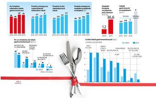 Trwa gastronomiczny boom