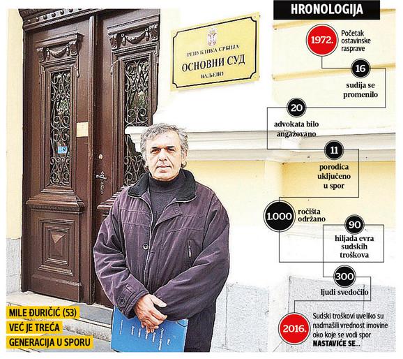 Mile Đuričić (53): Već je treća generacija u sporu