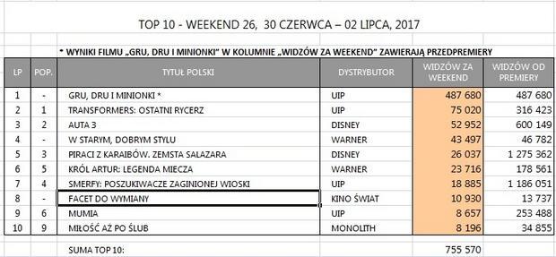 Box Office Polska za weekend 30 czerwca - 2 lipca