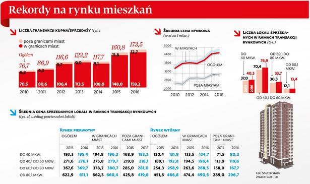 Rekordy na rynku mieszkań