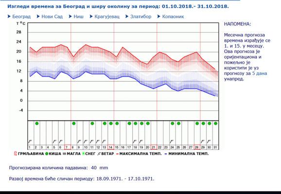 Vremenska Prognoza Za Oktobar Beograd Vremenska Prognoza