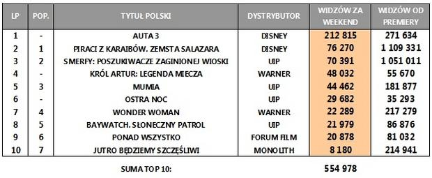 Box Office Polska za weekend 16-18 czerwca