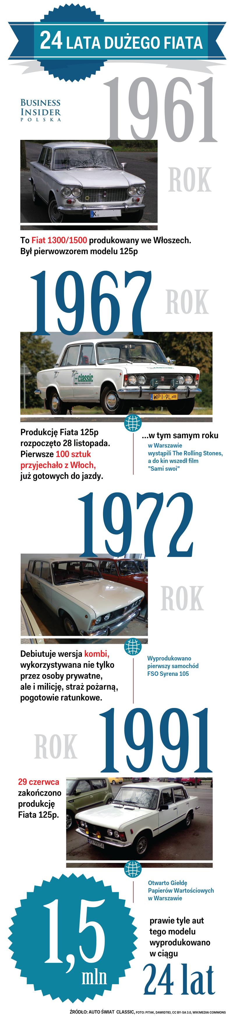 Historia Dużego Fiata 125p