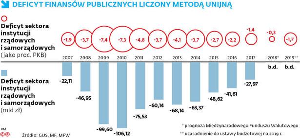 Deficyt finansów publicznych liczony metodą unijną