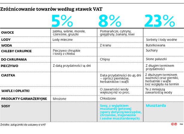 Zróżnicowanie towarów według stawek VAT