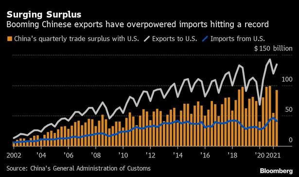 Handel pomiędzy USA a Chinami. Na szaro - wartość eksportu z Chin do USA; na niebiesko - import z USA do Chin; na pomarańczowo - kwartalna nadwyżka handlowa Chin w handlu z USA