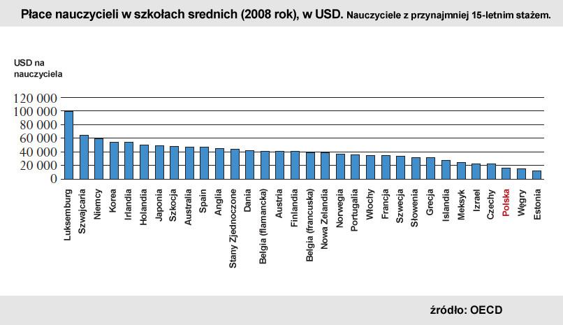 Płace nauczycieli z przynajmniej 15-letnim stażem, w szkołach średnich (w 2008 r.), w USD. Źródło: OECD