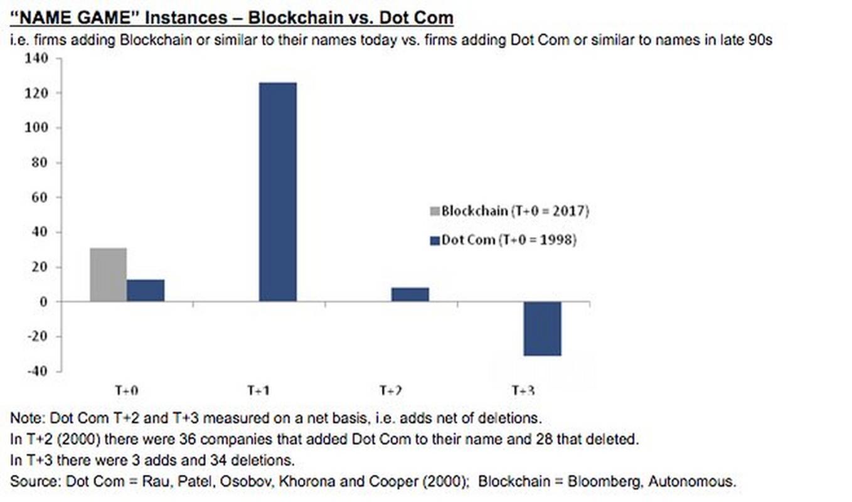 """Na niebiesko: fiirmy, które dodawały do nazwy """"Dot Com"""" w 1998 roku i później. Na szaro: firmy, które dodały do nazw """"blockchain"""" w 2017 roku"""