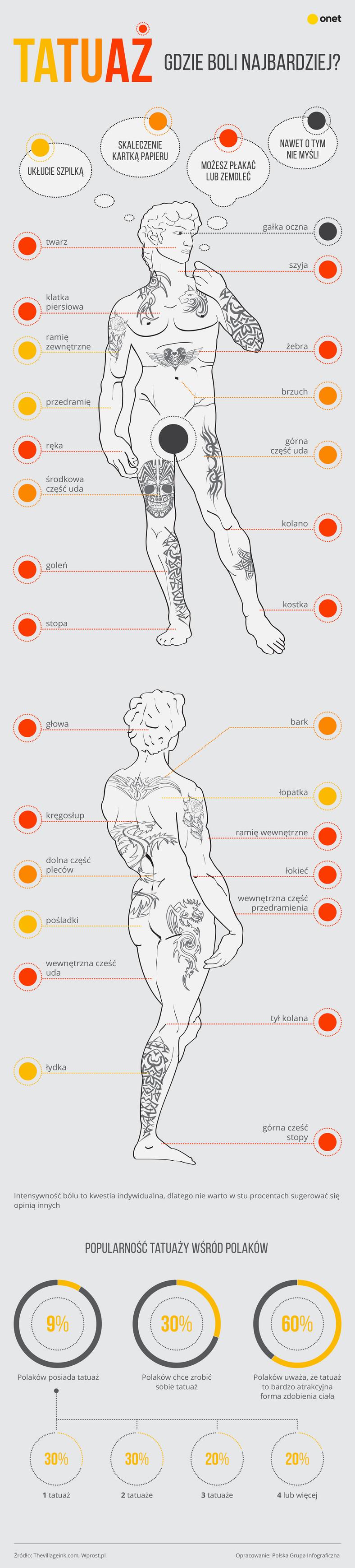 Tatuaże Gdzie Boli Najbardziej Infografika Facet
