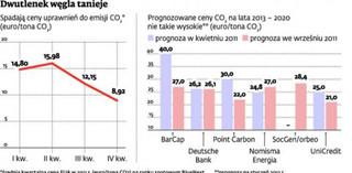 Polska wygrała batalię z Unią Europejską o CO2