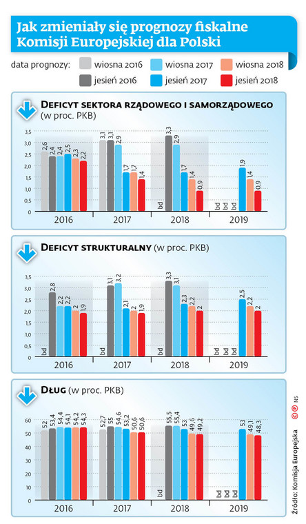 Jak zmieniały się prognozy fiskalne Komisji Europejskiej dla Polski