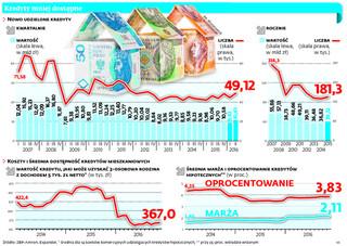 Podkręcanie bankowych statystyk. Banki zachęcają klientów do kredytów