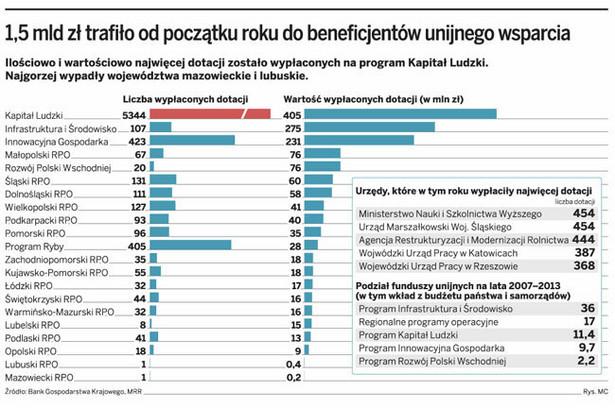 1,5 mld zł trafiło od początku roku do beneficjantów unijnego wsparcia