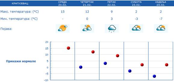 Lepo vreme dolazi već od sredine sledeće nedelje