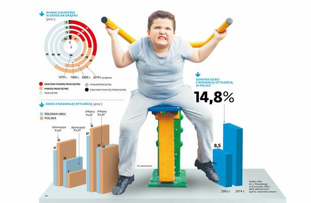 Sprawność i otyłość dziedzi w Polsce.jpg