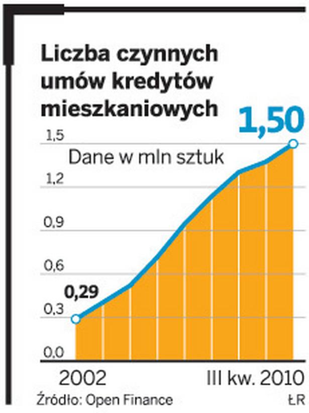 Liczba czynnik umów kredytów mieszkaniowych