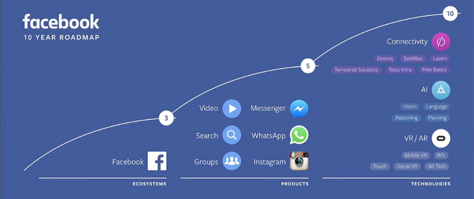 Plan działania Facebooka na najbliższe lata - po raz pierwszy zaprezentowany w kwietniu 2016 roku