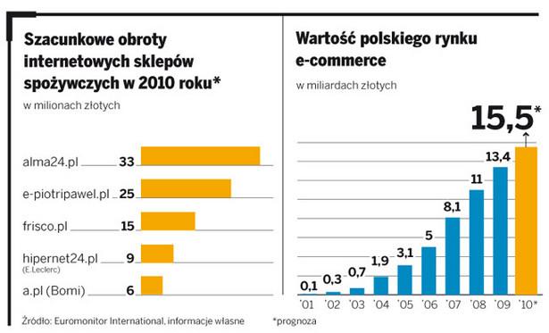 Szacunkowe obroty internetowych sklepów spożywczych w 2010 roku