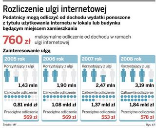 PIT 2009: prawo do ulgi na internet daje tylko e-faktura z e-podpisem