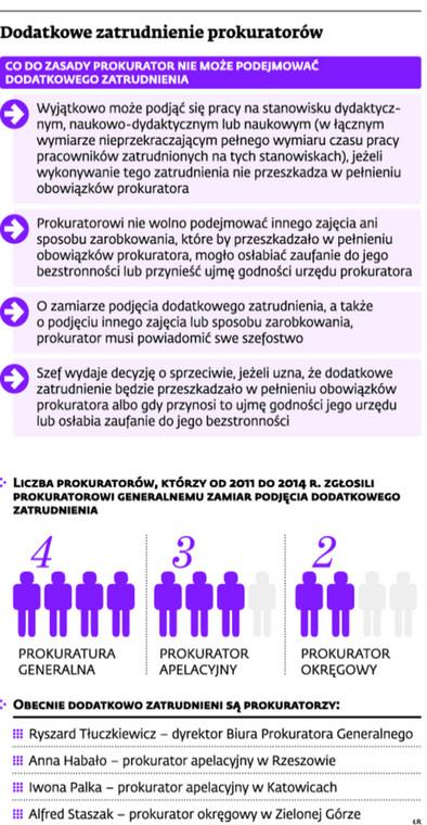 Dodatkowe zatrudnienie prokuratorów