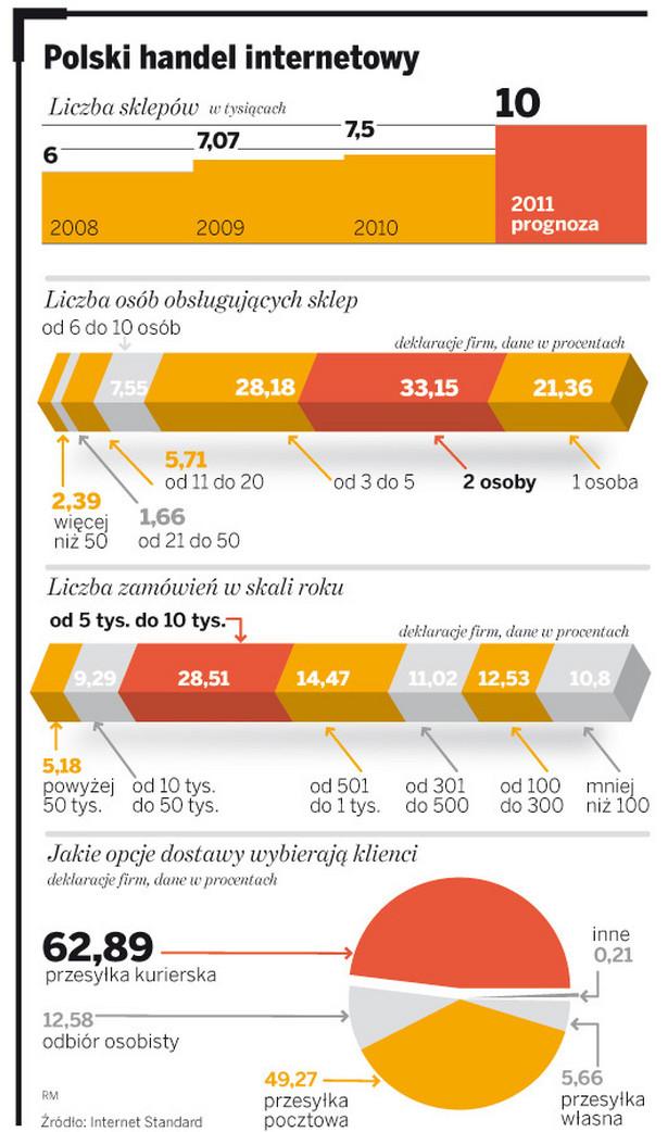 Polski handel internetowy