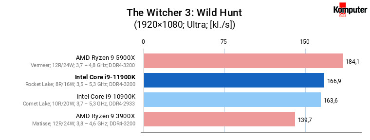 Intel Core i9-11900K – The Witcher 3 Wild Hunt