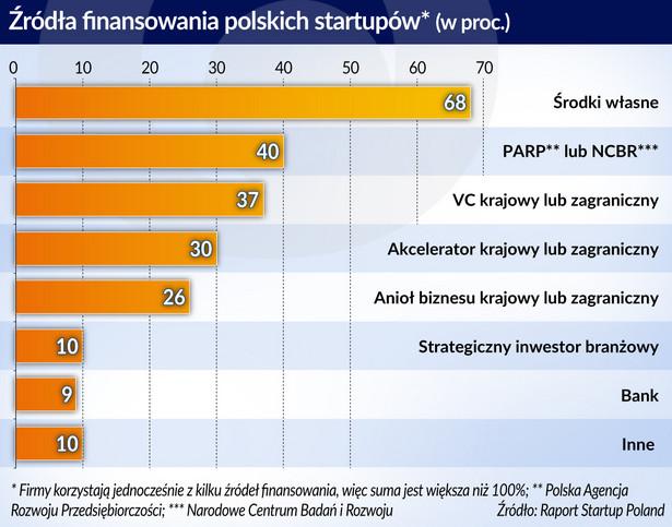 Źródo finansowania polskich startupów (graf. Obserwator Finansowy)