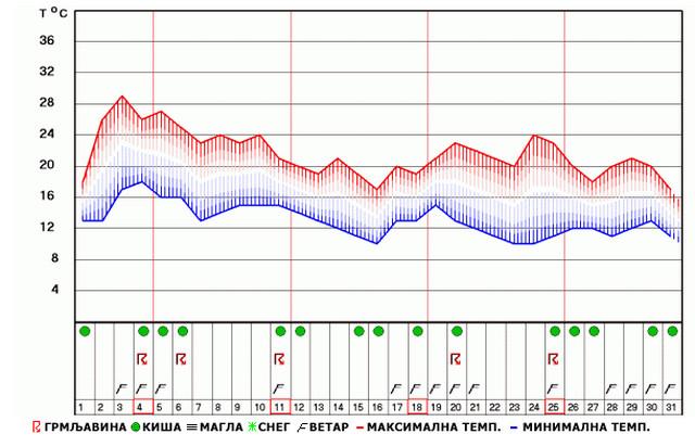 Dugoročna prognoza RHMZ-a