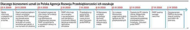 Dlaczego biznesmeni uznali ze Polska Agencja Rozwoju Przedsiębiorczości ich oszukuje